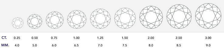 Diamond Education - Diamond Carat Weight Scale