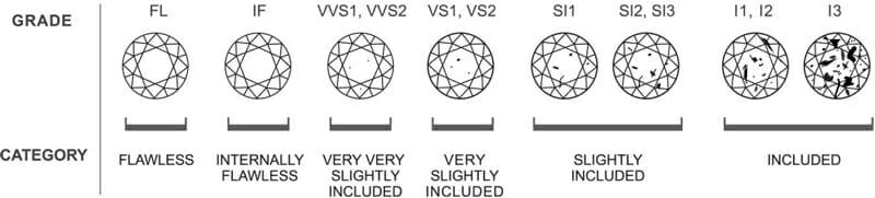 Diamond Education - Diamond Clarity Chart