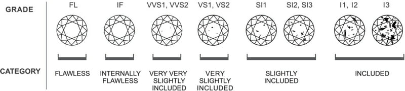 Diamond Education - Diamond Clarity Chart