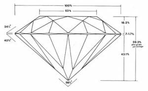 The Four C's - Getting to Know Diamond Cut 1